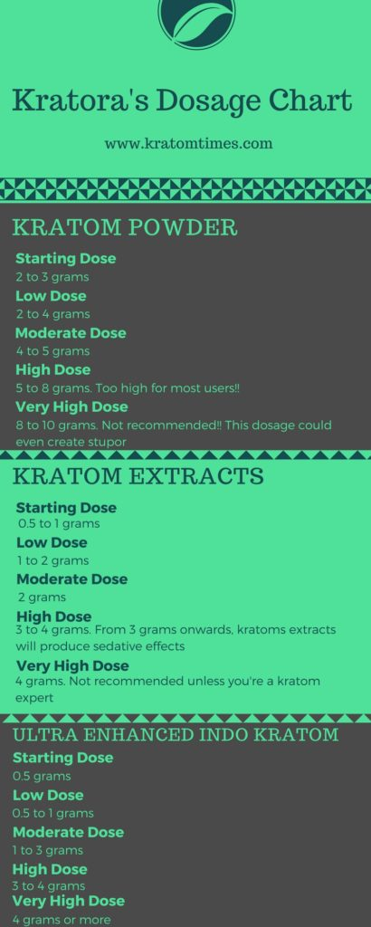 Sedating types of kratom guide