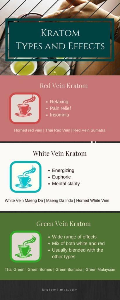 kratom types and effects