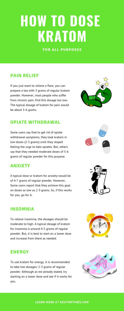 how to dose kratom infographic