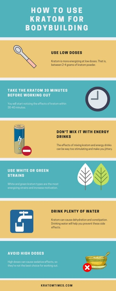Infographic - How to use kratom for bodybuilding